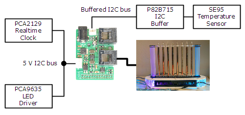 RPi I2C & Display Adapter example